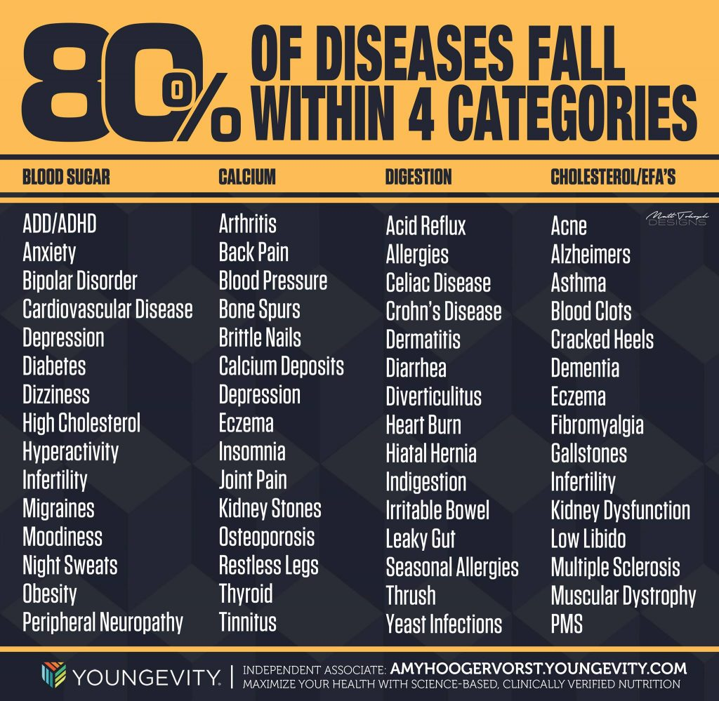 chart of nutrition deficiency diseases
